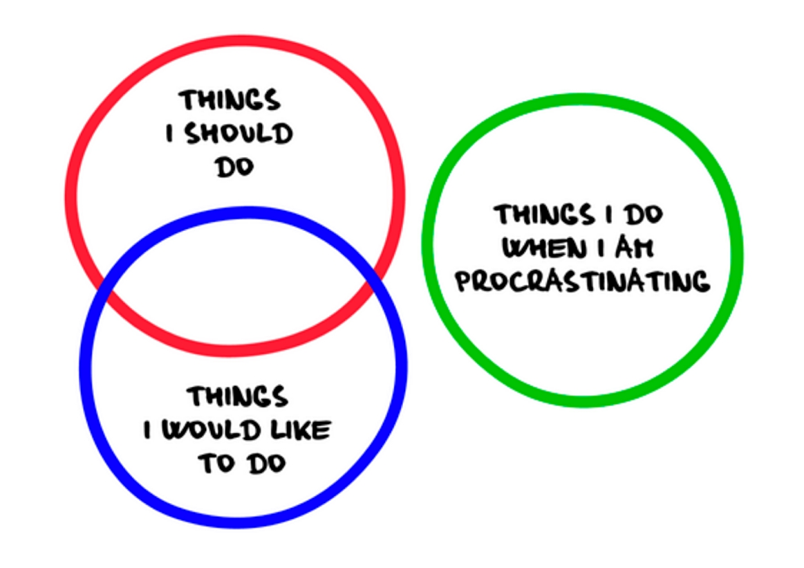 Procrastination may be caused by abstract or unclear goals and tedious tasks.