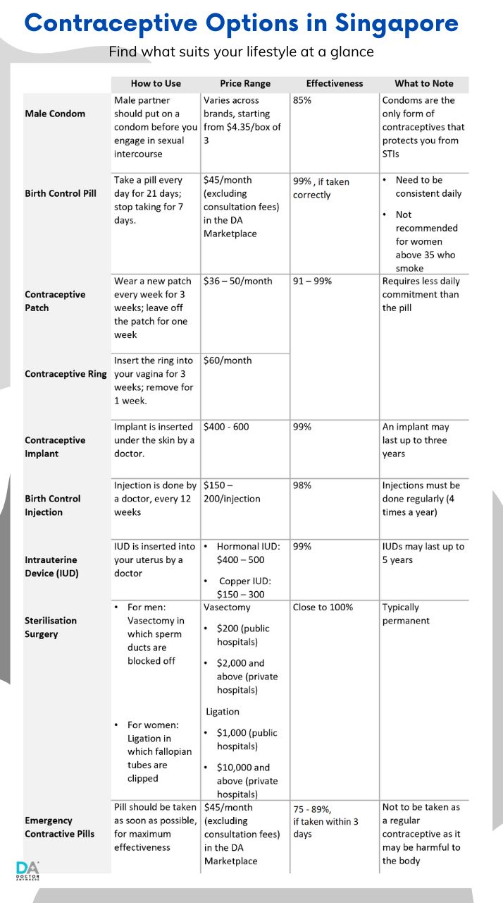 Comparison Table of Birth Control Options in Singapore