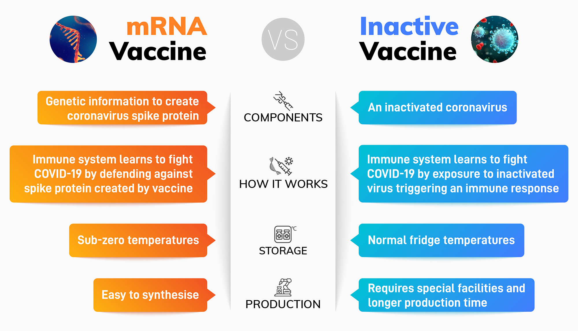 The differences between MRNA vaccines and Inactivated Vaccines